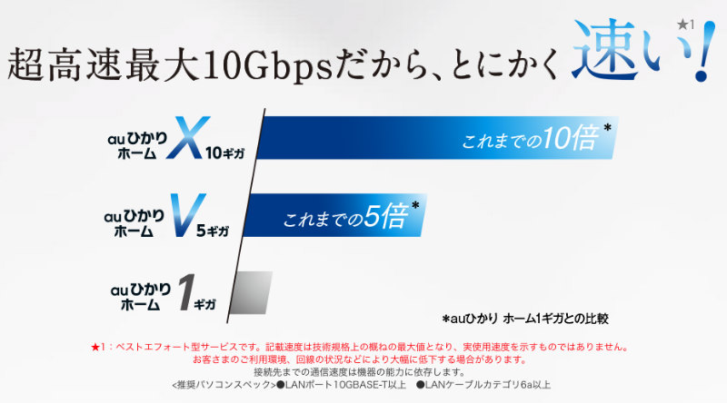 auひかりの5Gbpsと10Gbps