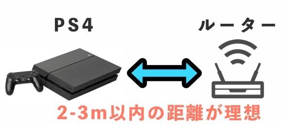 PS4と無線ルーターの距離