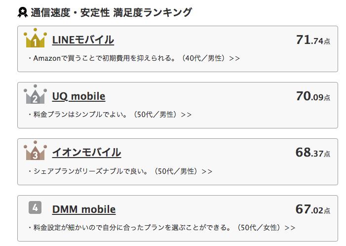 格安SIMの通信速度や安定度のオリコンランキング