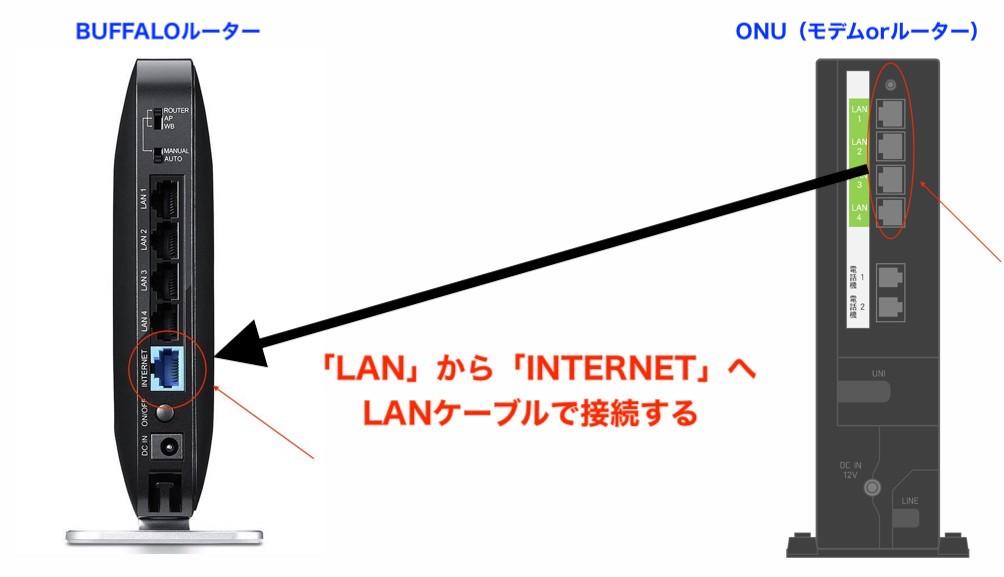 ONU(モデム)のLANからINTERNET差し込み口へつなげる