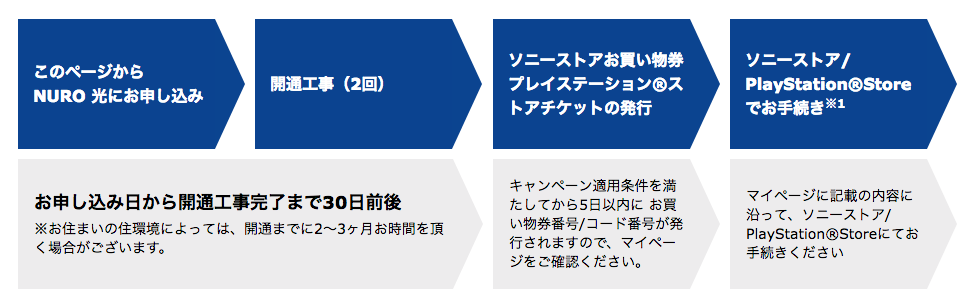 PS4が無料で受け取れるまで