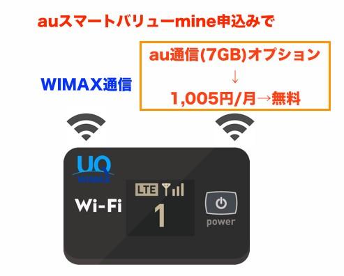WIMAXの有料オプションが無料になる