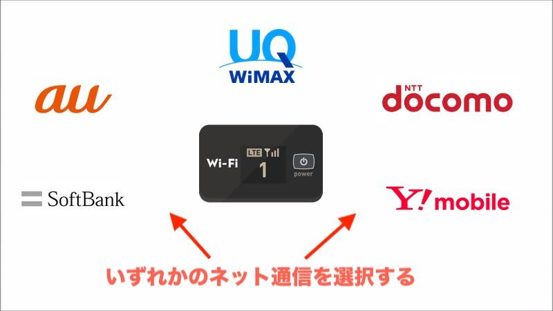 持ち運びWiFiはどれかの通信事業者を選ぶ