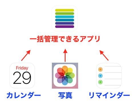 写真とリマインダーとカレンダーを一括管理できるスケジュールアプリ