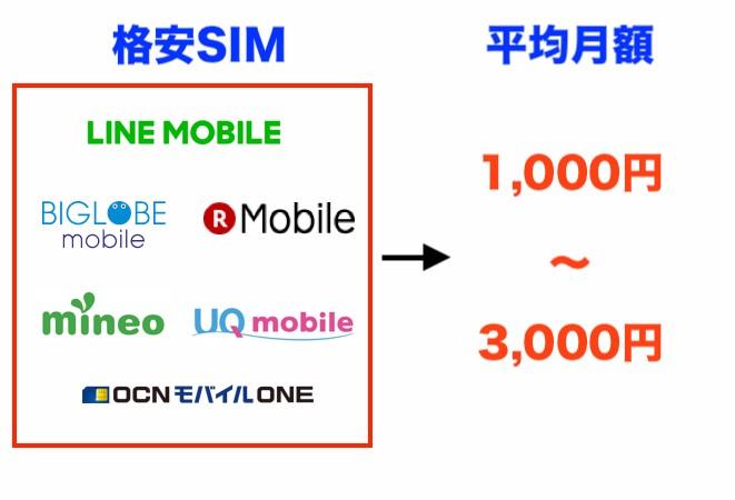 格安SIMだと月額がかなり安くなる