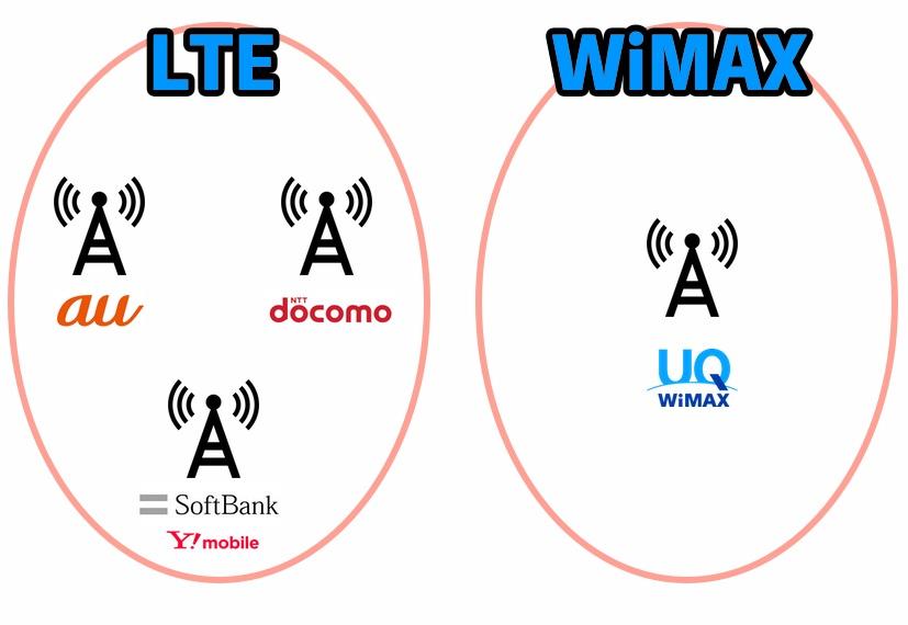 LTEとWiMAXの基地局