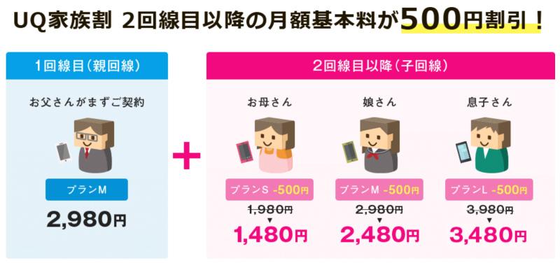 UQモバイルは家族割で500円引き