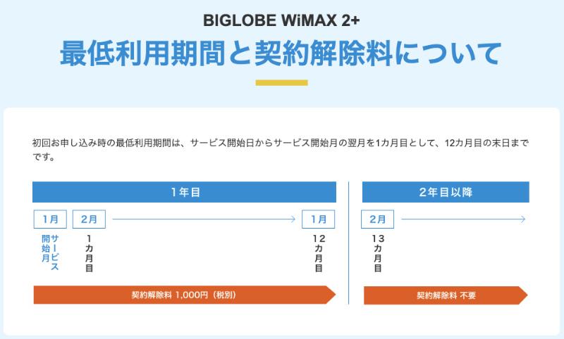 BIGLOBEは契約期間も1年で違約金も安い