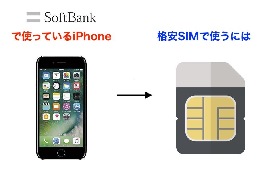 ソフトバンクで利用しているiPhoneを格安SIMで使う場合