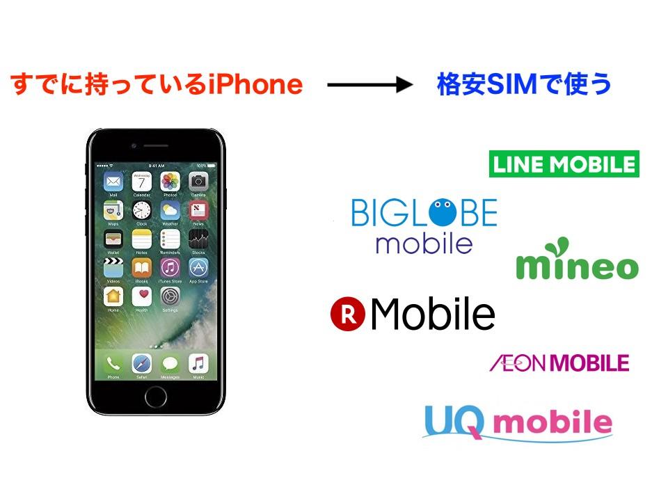 すでに持っているiPhoneで格安SIMを利用したい人