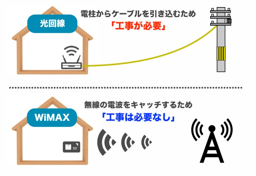 WiMAXは工事が必要ない