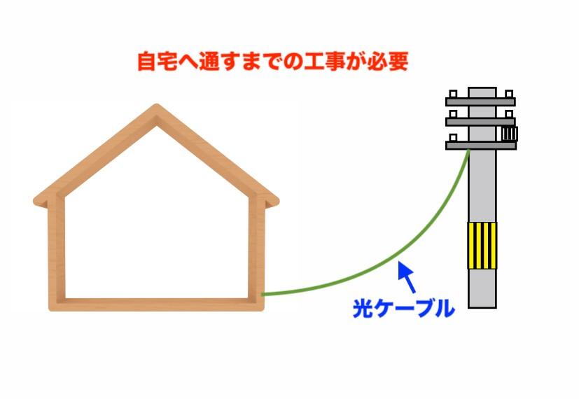 光ケーブルは電柱から自宅へ