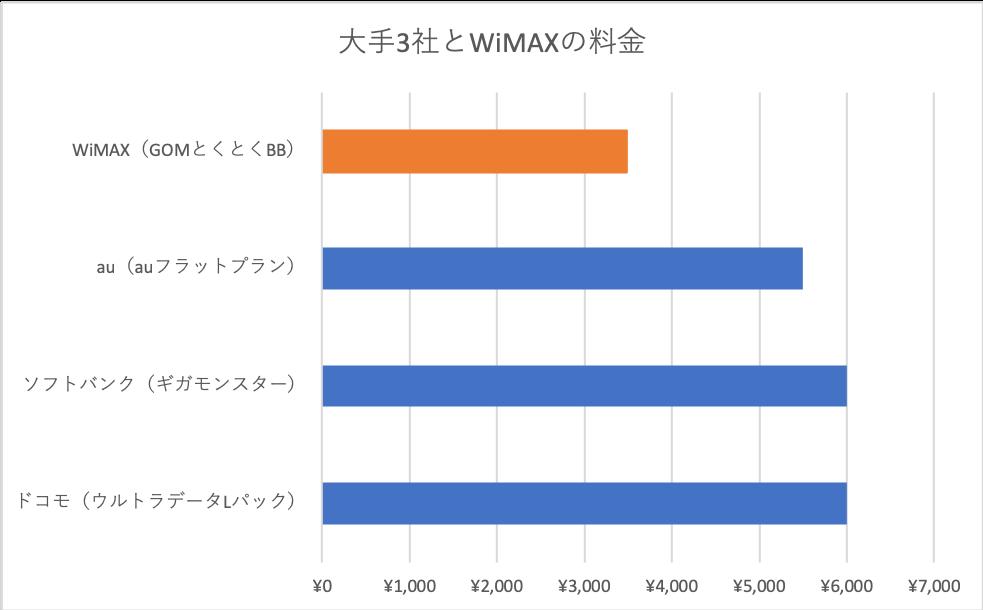 WiMAXと大手3社との料金比較
