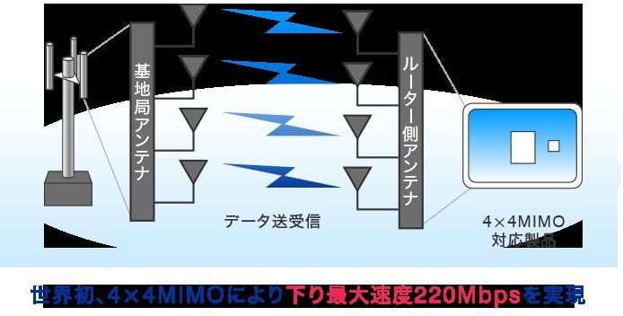 4×4 MIMO