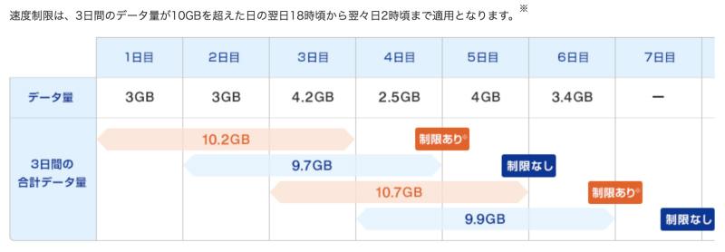 WiMAX3日10GB制限
