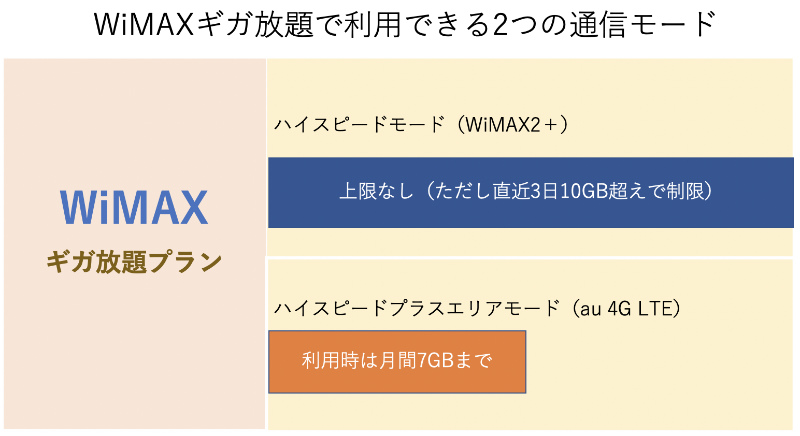 WiMAXの2つの通信モードの比較