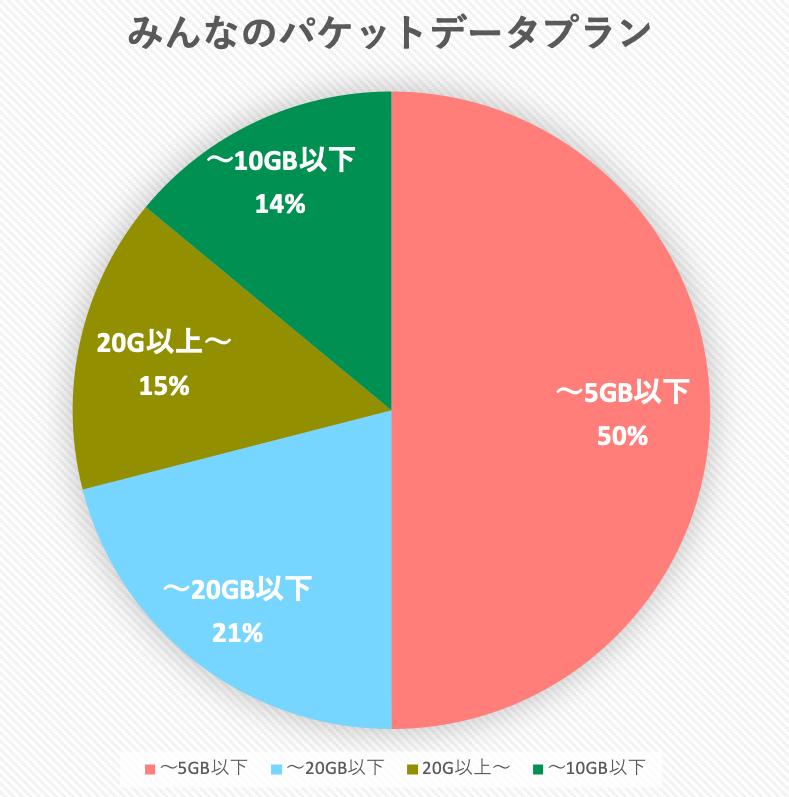 パケットデータプランのアンケートによる平均
