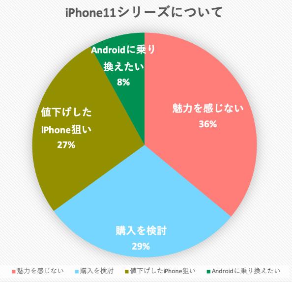 新型iPhone11についてアンケート
