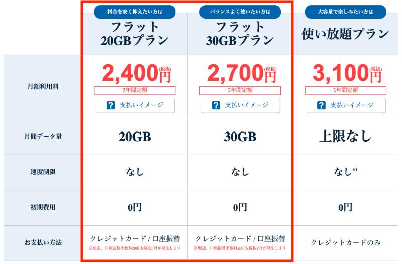 ネクストモバイルの口座振替支払いの場合は20ギガ、30ギガのプランのみ