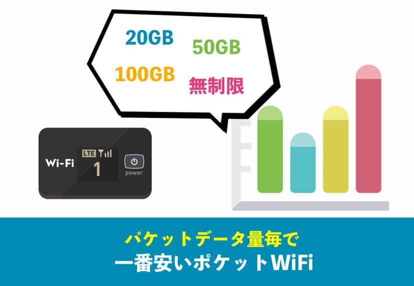 パケットデータ量毎で一番安いポケットWiFi