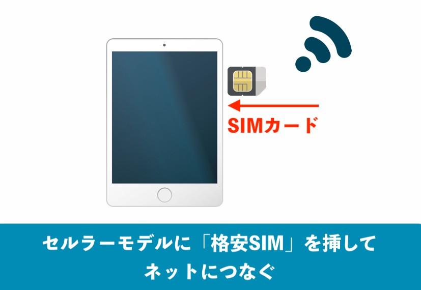 格安SIMのSIMカードを挿し込んでiPadでネットに接続する