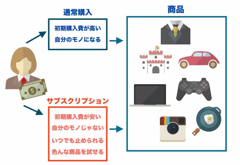 サブスクリプションと商品購入の違いとメリット