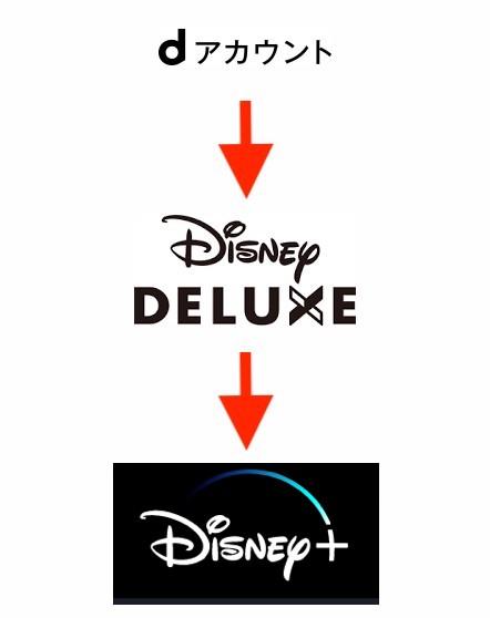 ディズニープラスの動画アプリを登録して視聴するまでの手順