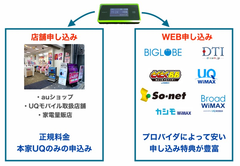 WiMAXはWEB申し込みと店舗申し込みで異なる