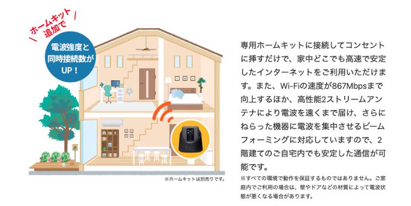 FS040Wの専用ホームキットだとビームフォーミングが利用できる